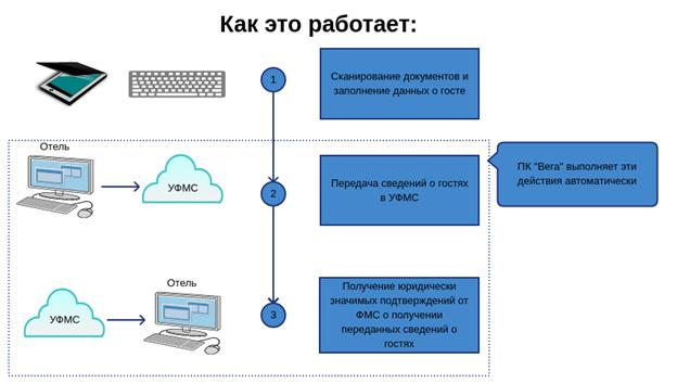диаграмма передачи сведений из гостиницы в МВД